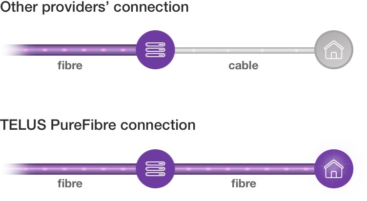 PureFibre connection